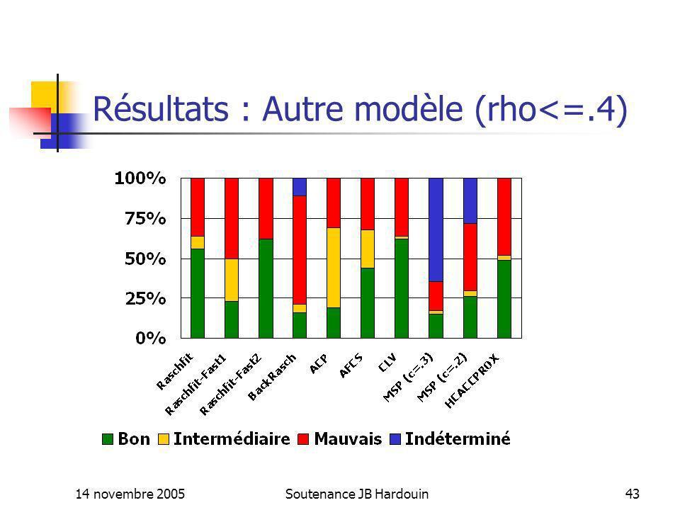 Résultats : Autre modèle (rho<=.4)