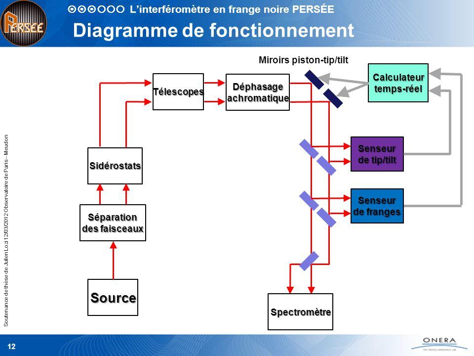 Diagramme de fonctionnement