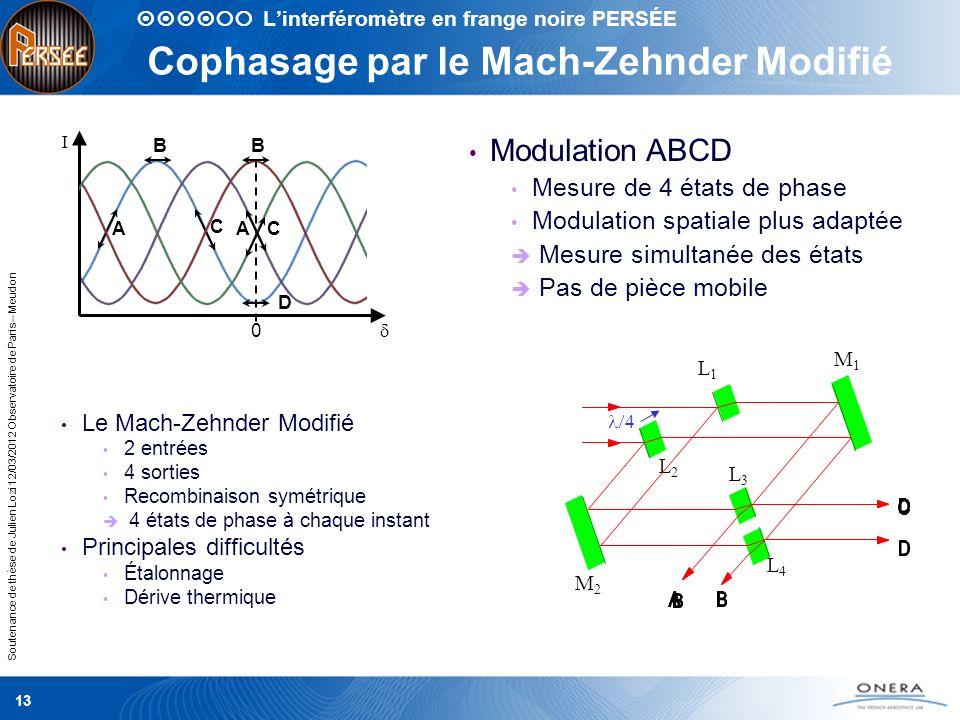 Cophasage par le Mach-Zehnder Modifié