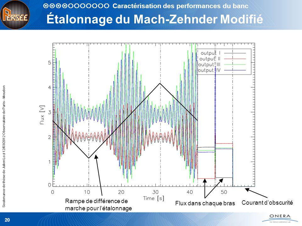 Étalonnage du Mach-Zehnder Modifié