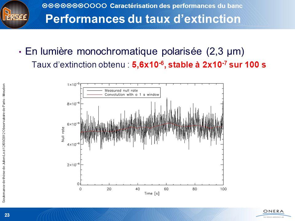 Performances du taux d'extinction