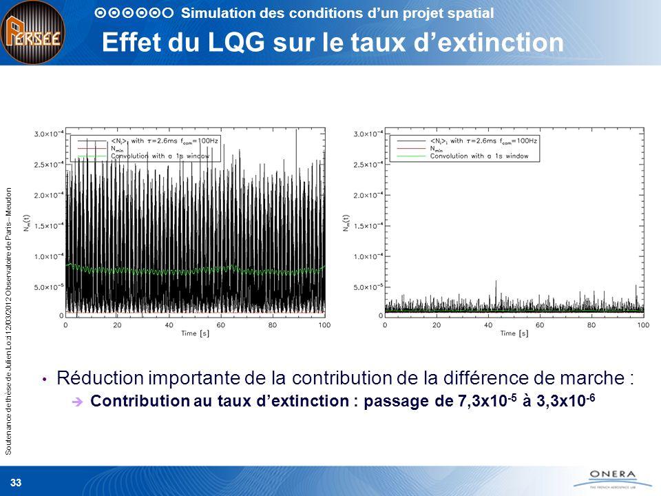 Effet du LQG sur le taux d'extinction