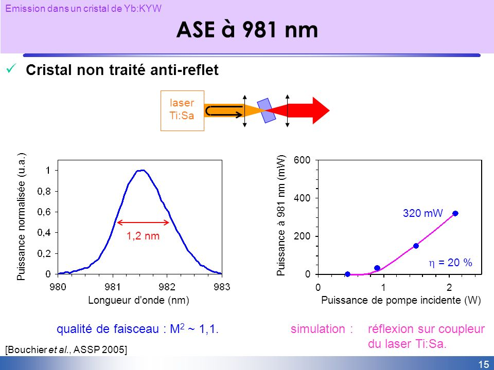 ASE à 981 nm Cristal non traité anti-reflet