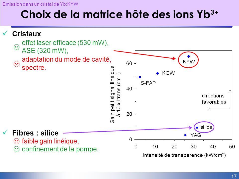 Choix de la matrice hôte des ions Yb3+