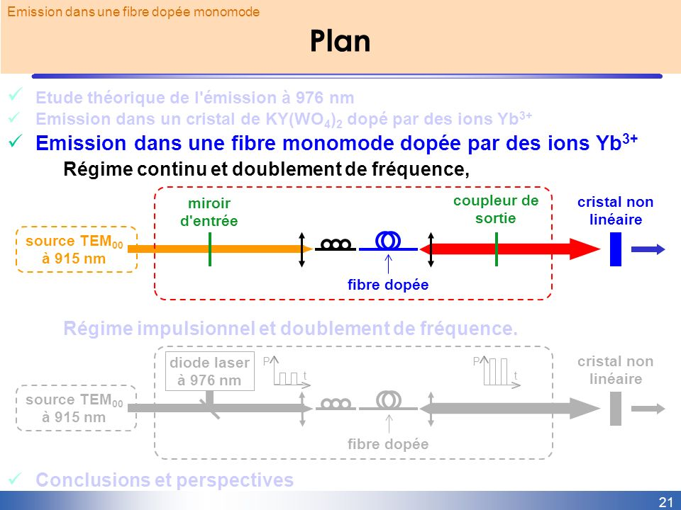 Plan Etude théorique de l émission à 976 nm