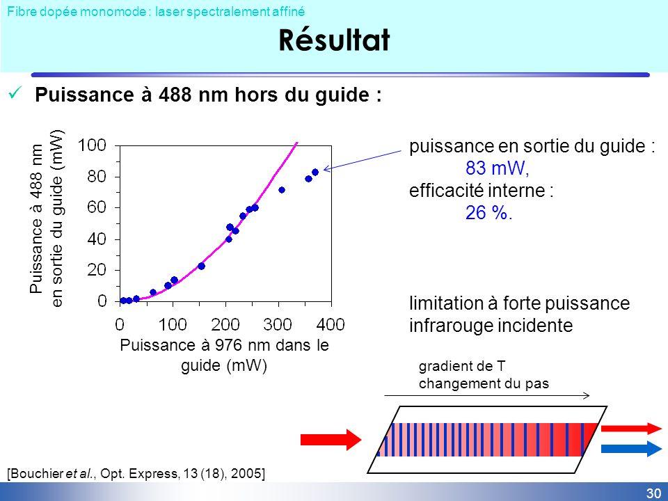 Puissance à 976 nm dans le guide (mW)