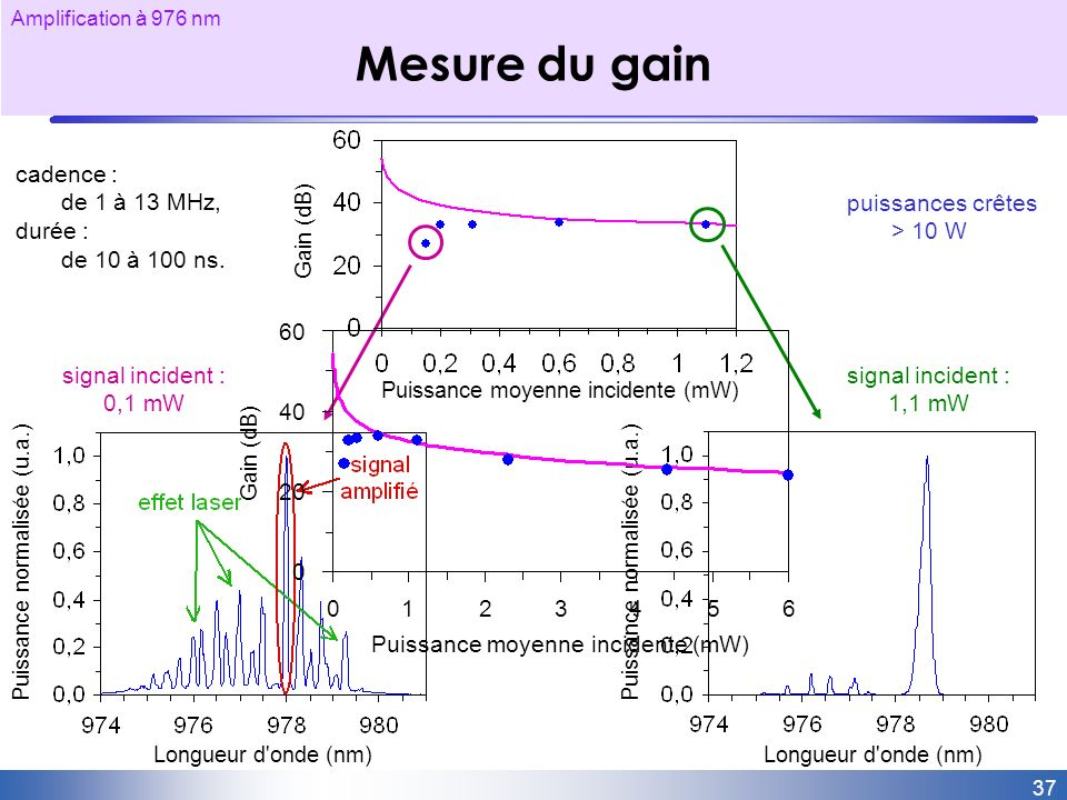 Mesure du gain signal incident : 1,1 mW cadence : de 1 à 13 MHz,