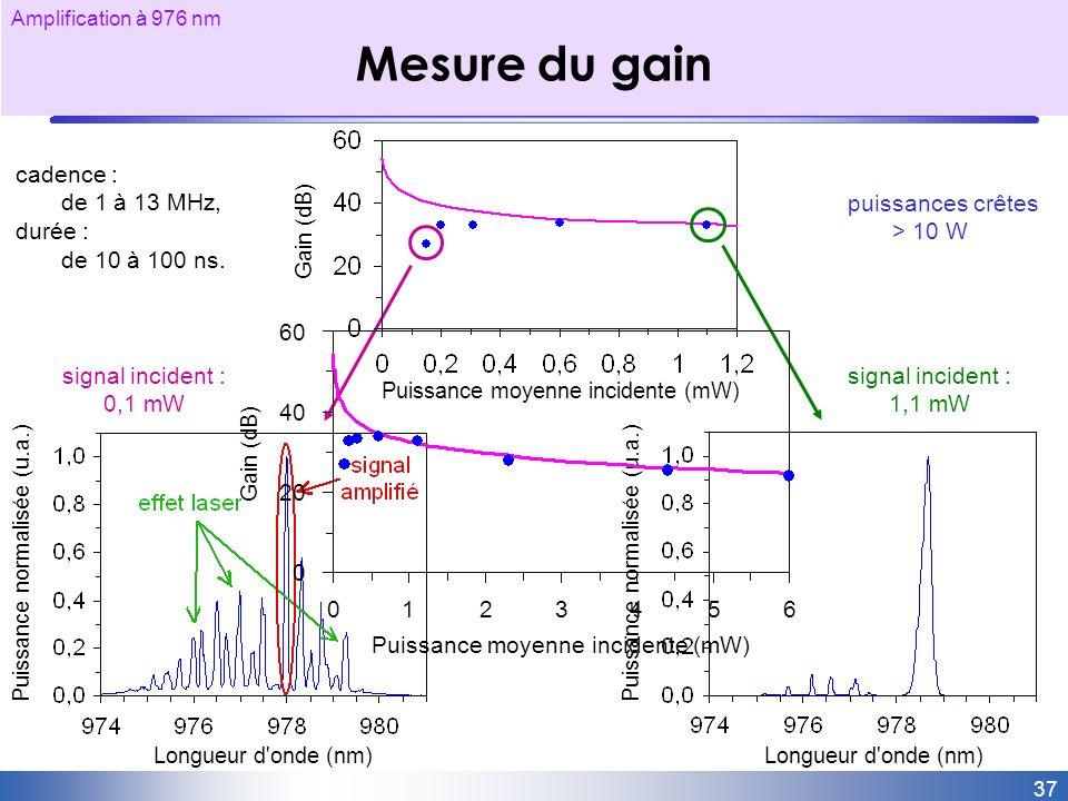 Mesure du gain signal incident : 1,1 mW cadence : de 1 à 13 MHz,