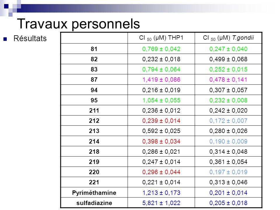 Travaux personnels Résultats CI 50 (µM) THP1 CI 50 (µM) T.gondii 81