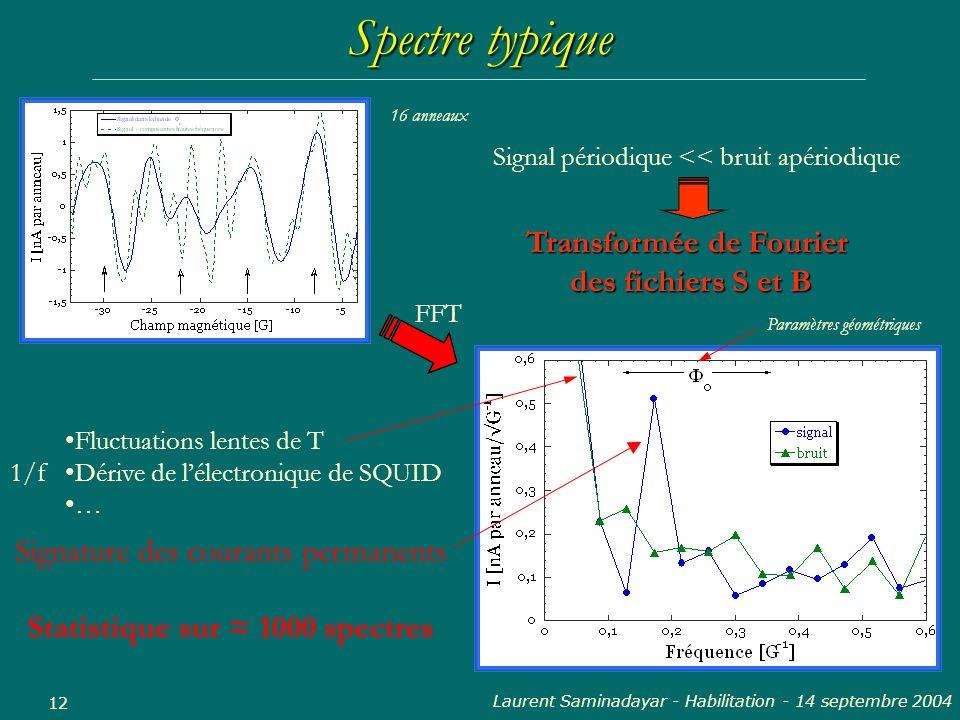 Transformée de Fourier Statistique sur ≈ 1000 spectres