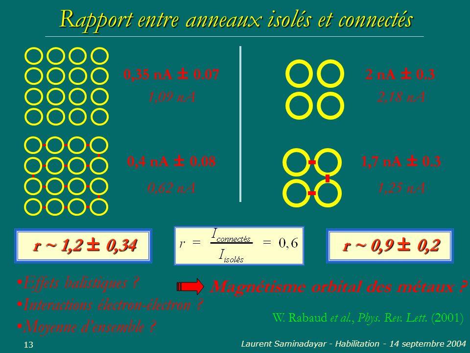 Rapport entre anneaux isolés et connectés