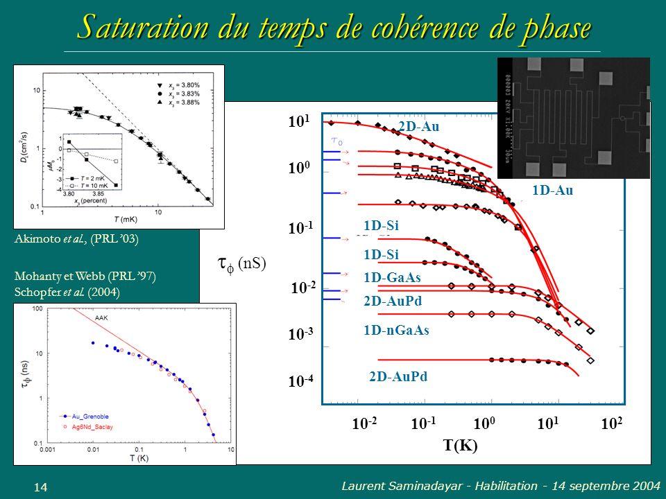 Saturation du temps de cohérence de phase