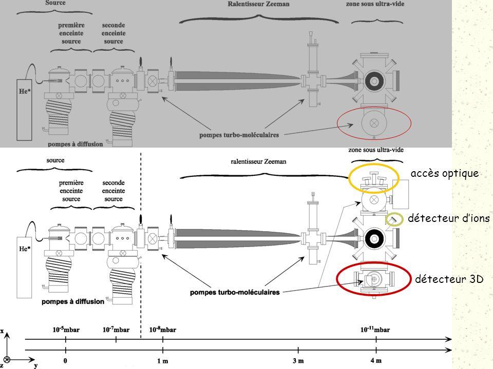 Montage expérimental Modifications réalisées accès optique