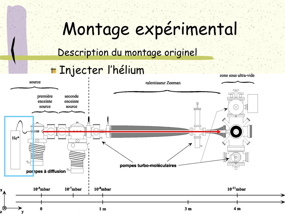 Montage expérimental Description du montage originel Injecter l'hélium