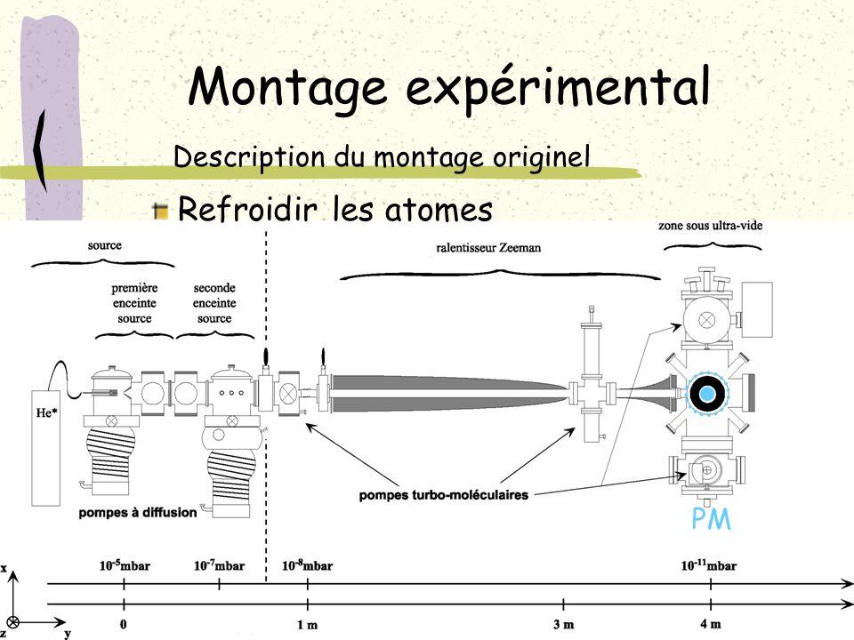 Montage expérimental Refroidir les atomes