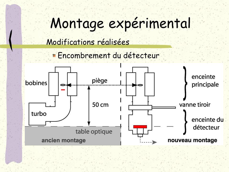 Montage expérimental Modifications réalisées Encombrement du détecteur