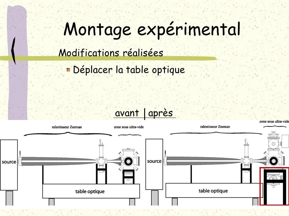Montage expérimental Modifications réalisées Déplacer la table optique