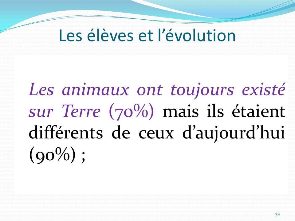 Les élèves et l'évolution