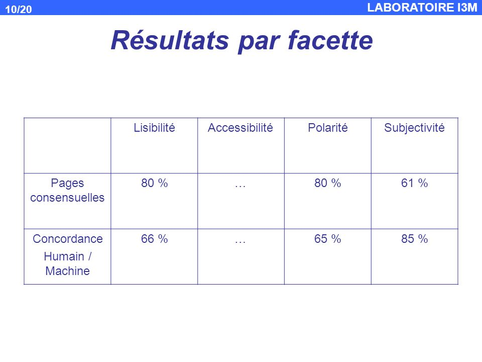 Résultats par facette Lisibilité Accessibilité Polarité Subjectivité
