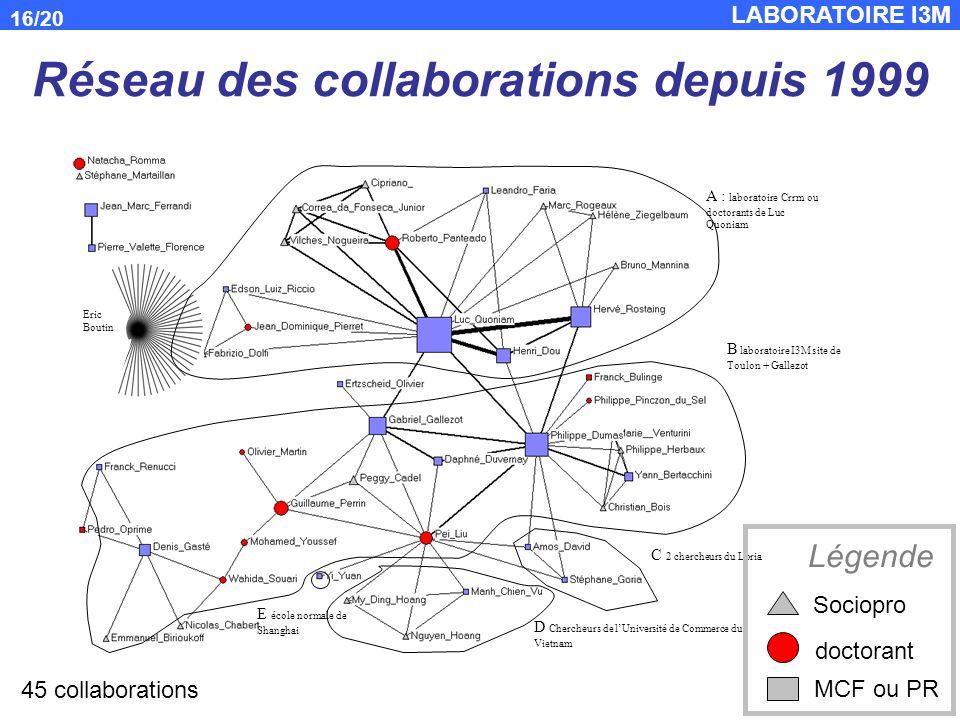 Réseau des collaborations depuis 1999