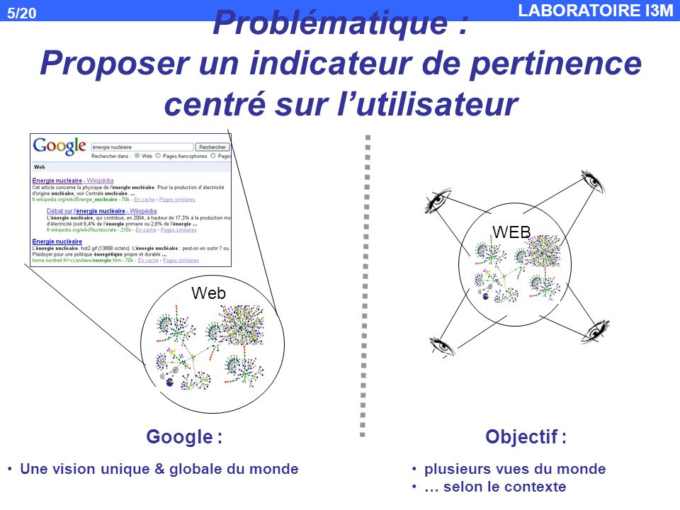 Problématique : Proposer un indicateur de pertinence centré sur l'utilisateur