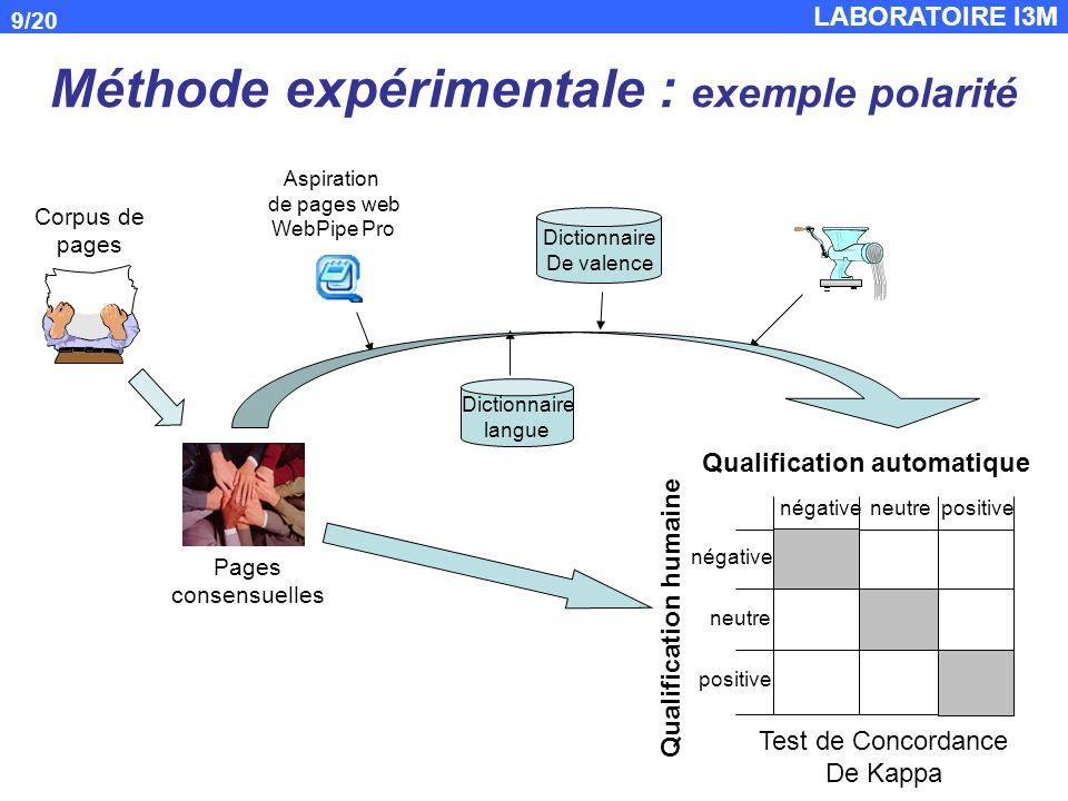 Méthode expérimentale : exemple polarité