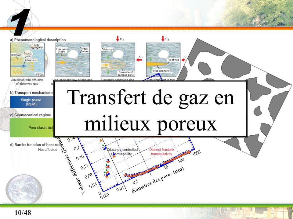 Transfert de gaz en milieux poreux