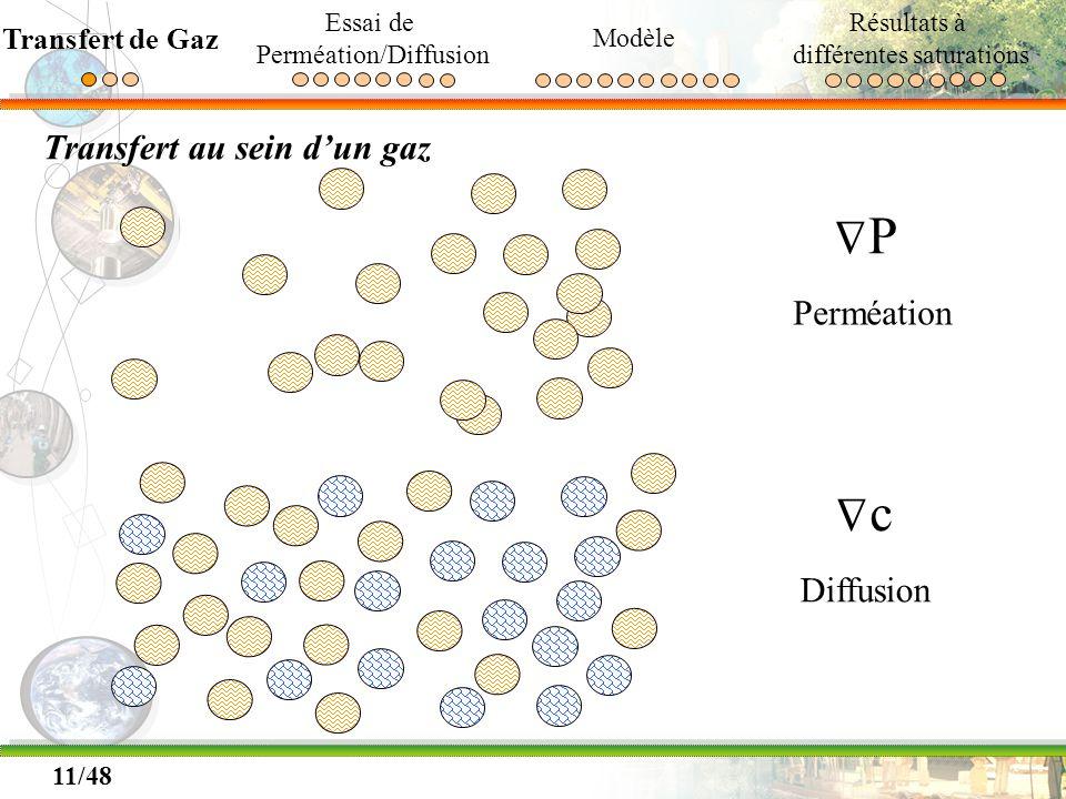P c Δ Δ Transfert au sein d'un gaz Perméation Diffusion