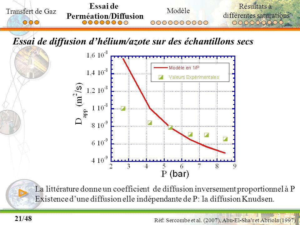 Perméation/Diffusion