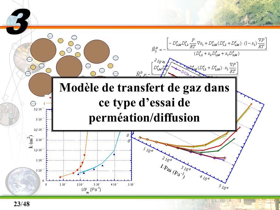 3 Modèle de transfert de gaz dans ce type d'essai de perméation/diffusion.