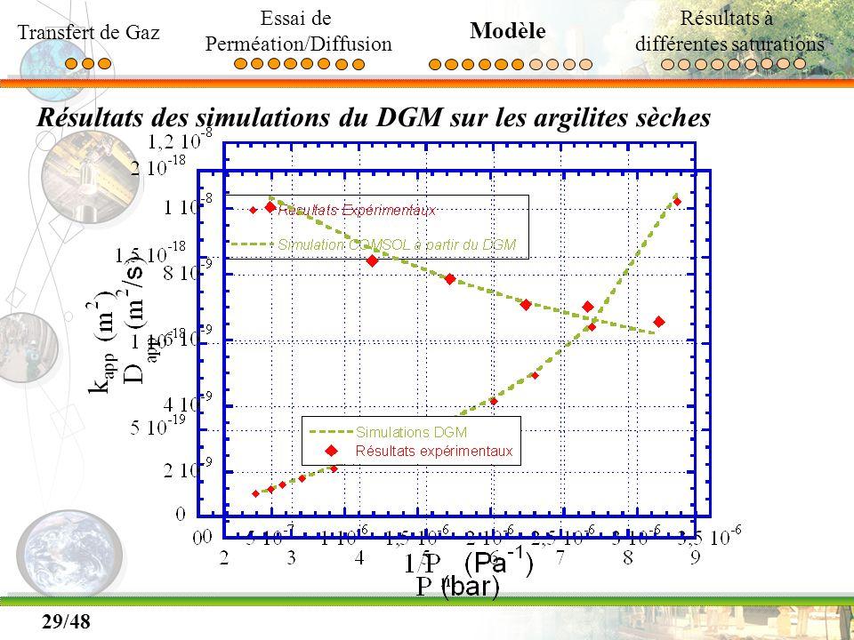 Résultats des simulations du DGM sur les argilites sèches