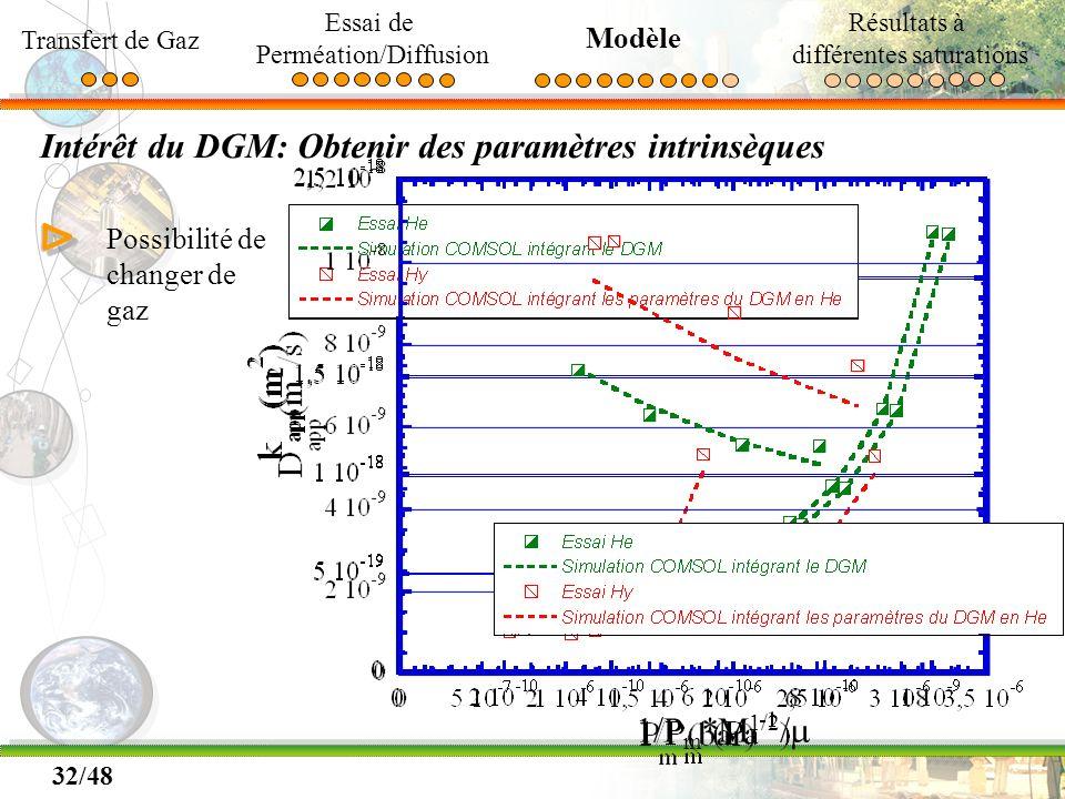 Intérêt du DGM: Obtenir des paramètres intrinsèques