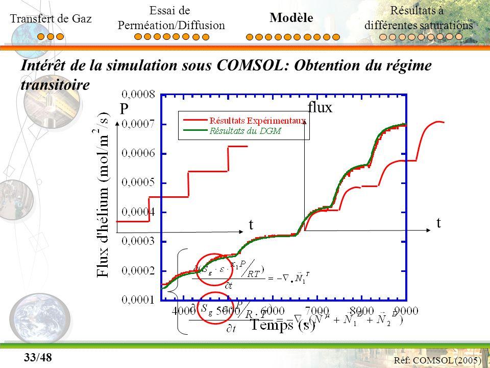 Intérêt de la simulation sous COMSOL: Obtention du régime transitoire