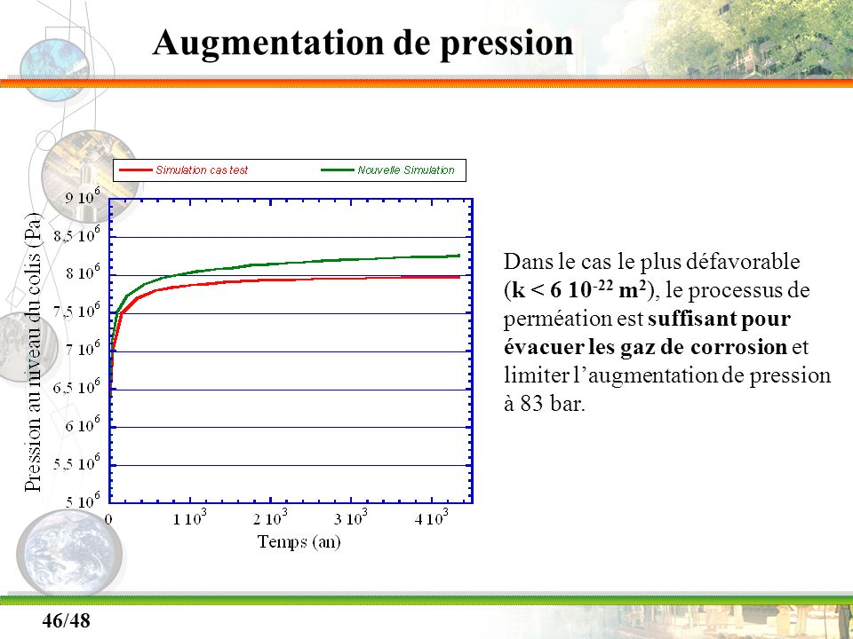 Augmentation de pression