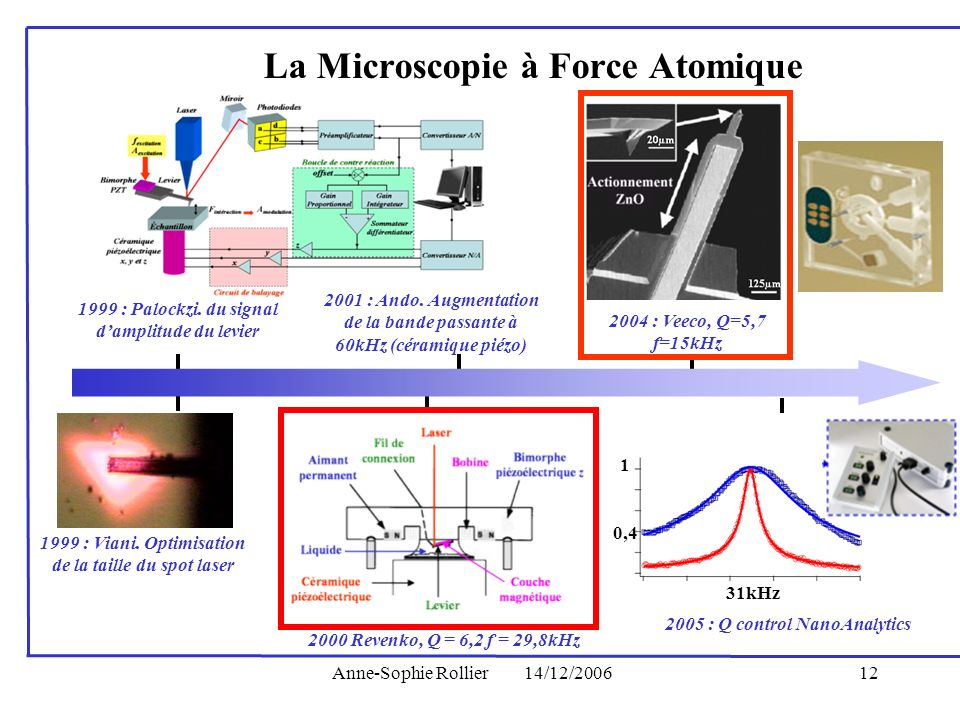 La Microscopie à Force Atomique