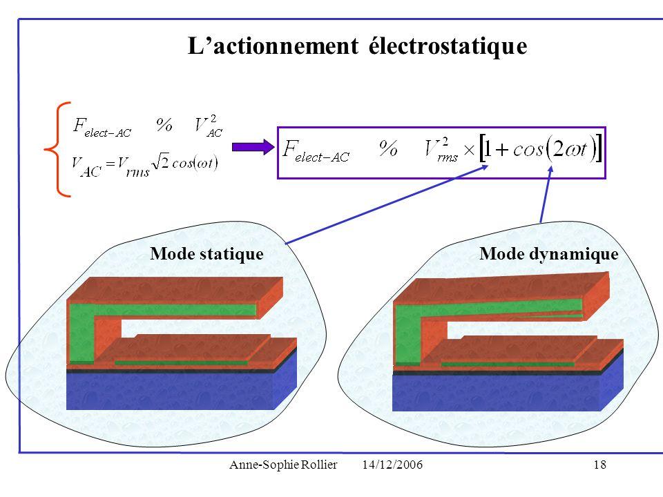 L'actionnement électrostatique