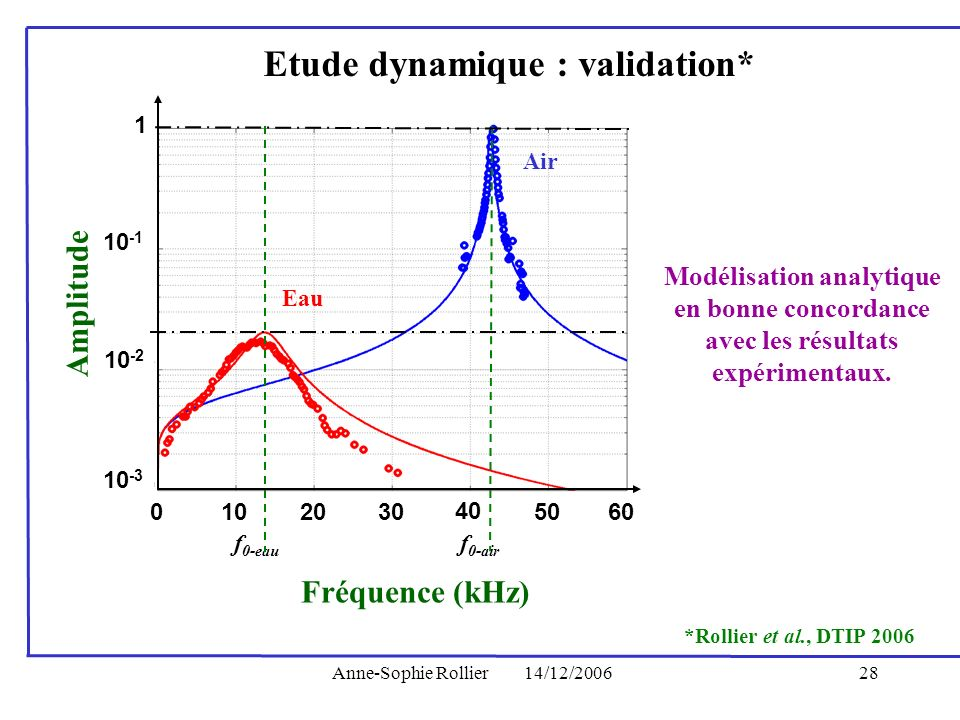 Etude dynamique : validation*