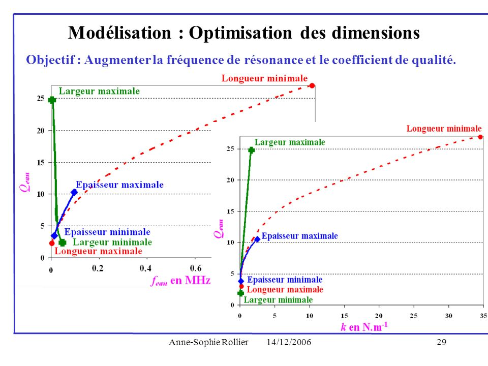 Modélisation : Optimisation des dimensions