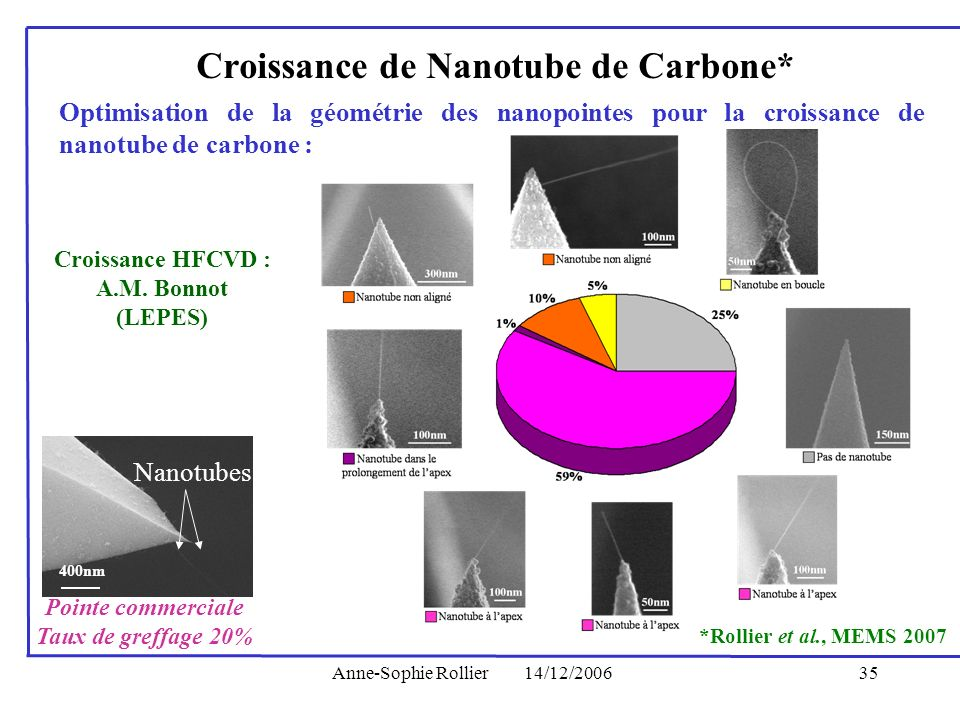 Croissance de Nanotube de Carbone*