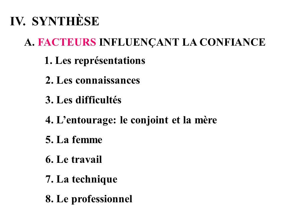 IV. SYNTHÈSE A. FACTEURS INFLUENÇANT LA CONFIANCE