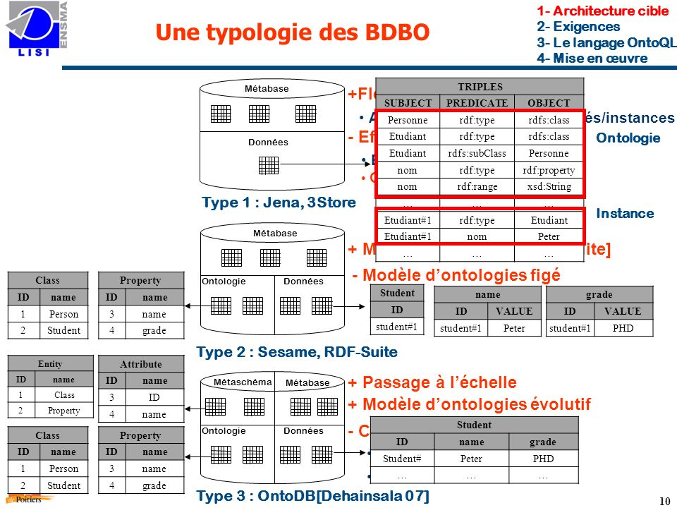 Une typologie des BDBO +Flexibilité - Efficacité