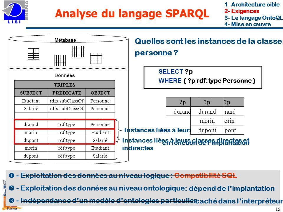 Analyse du langage SPARQL