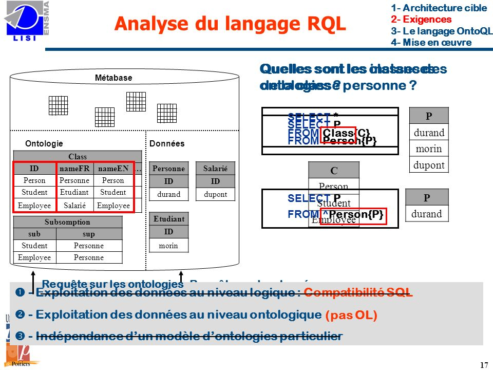 Analyse du langage RQL 1- Architecture cible. 2- Exigences. 3- Le langage OntoQL. 4- Mise en œuvre.