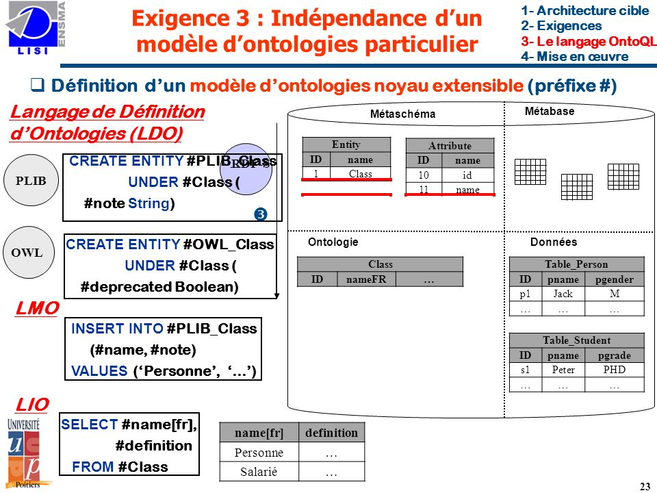 Exigence 3 : Indépendance d'un modèle d'ontologies particulier