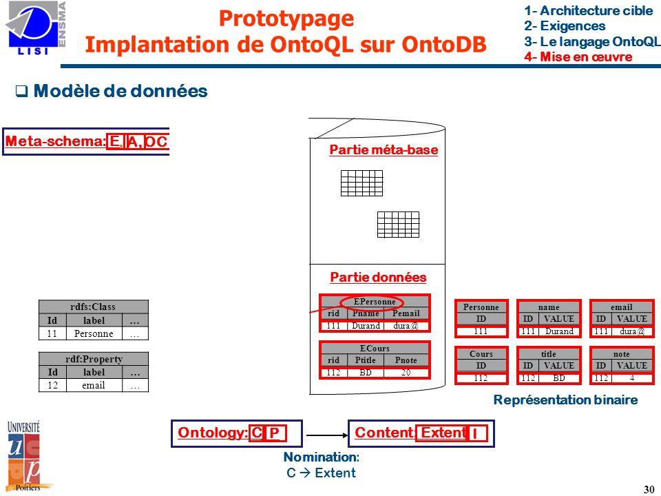 Prototypage Implantation de OntoQL sur OntoDB