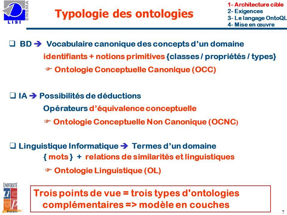 Typologie des ontologies