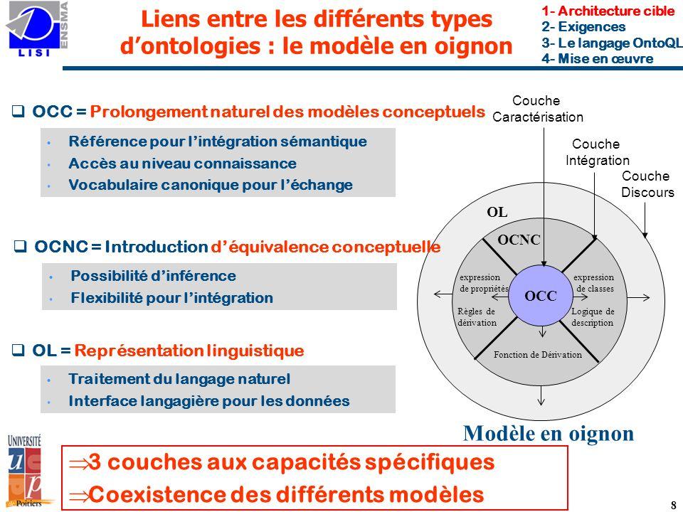 Liens entre les différents types d'ontologies : le modèle en oignon