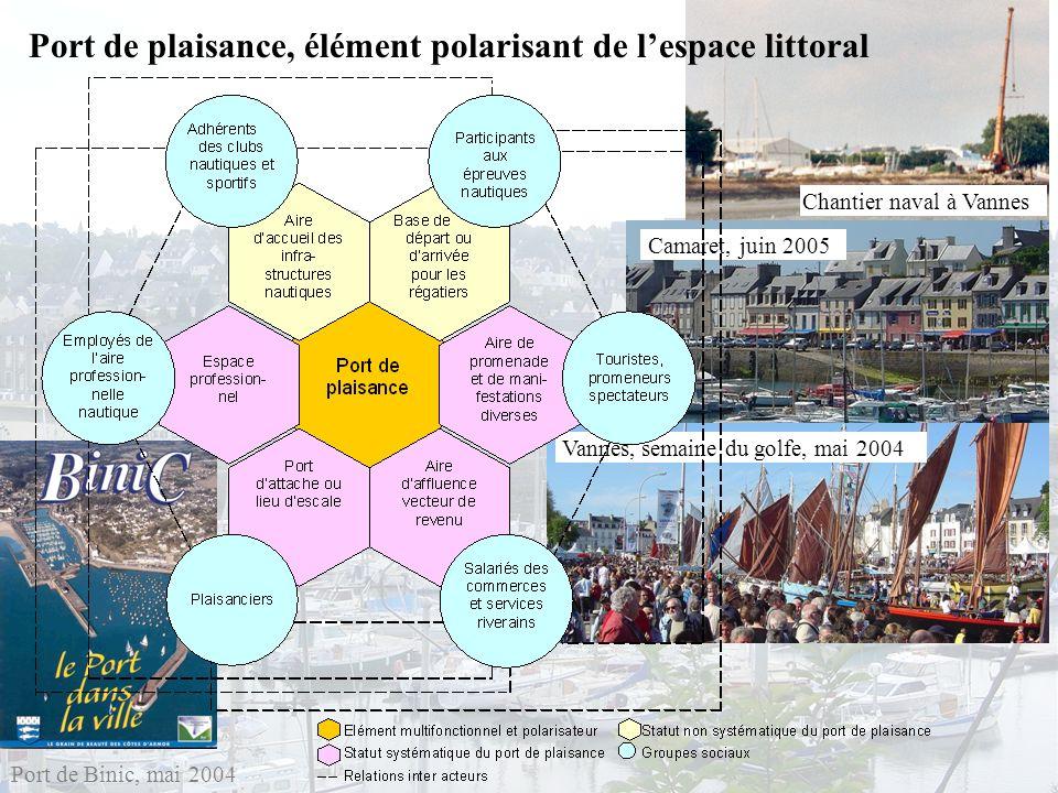 Port de plaisance, élément polarisant de l'espace littoral