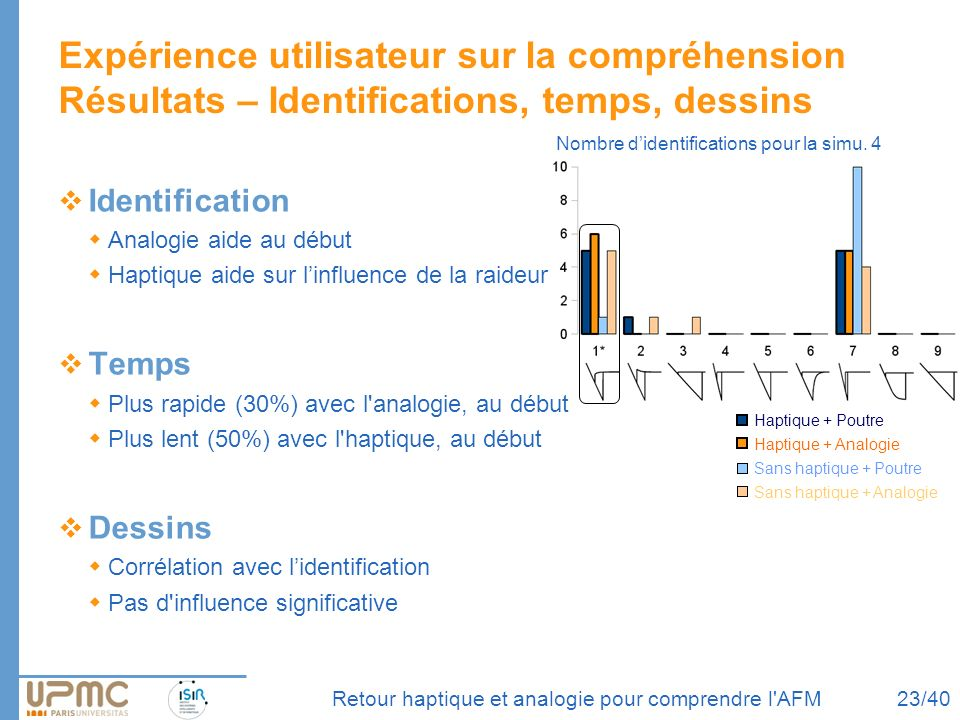 gfcdj Expérience utilisateur sur la compréhension Résultats – Identifications, temps, dessins. Identification.
