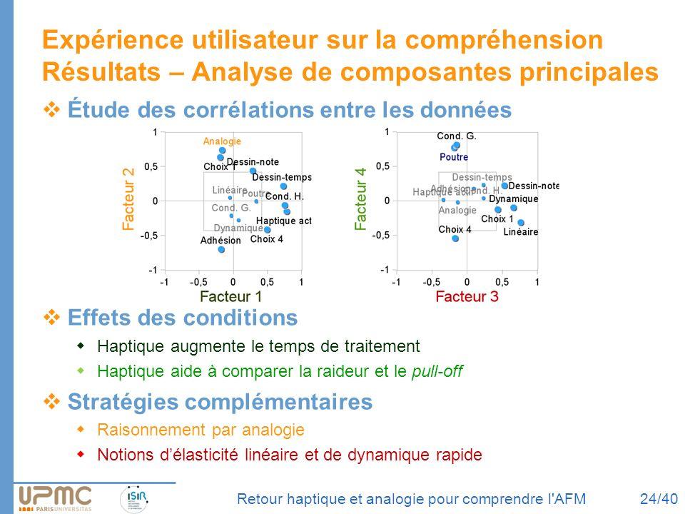 gfcdj Expérience utilisateur sur la compréhension Résultats – Analyse de composantes principales. Étude des corrélations entre les données.